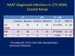 naat diagnosed infections in 275 msm coastal kenya1