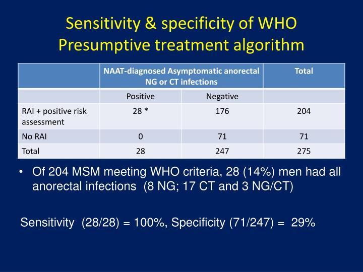Sensitivity & specificity of WHO Presumptive treatment algorithm