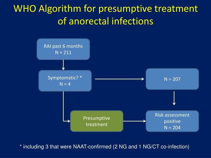 WHO Algorithm for presumptive treatment of anorectal infections
