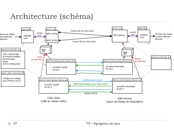 Architecture (schéma)