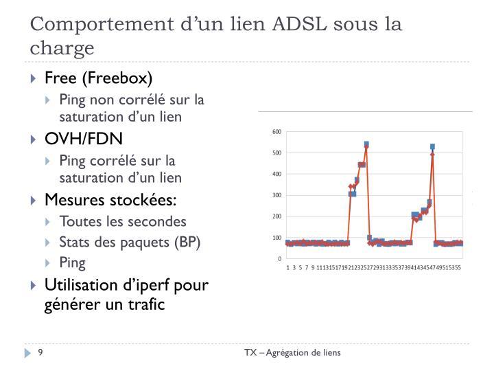 Comportement d'un lien ADSL sous la charge