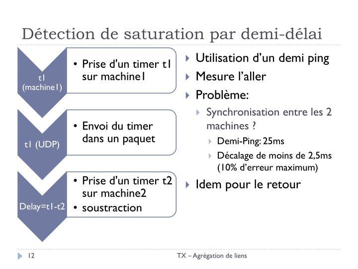 Détection de saturation par demi-délai