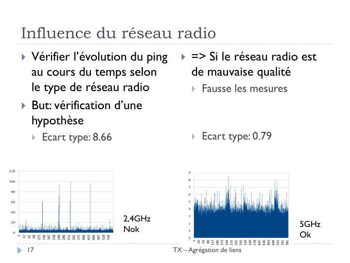 Influence du réseau radio