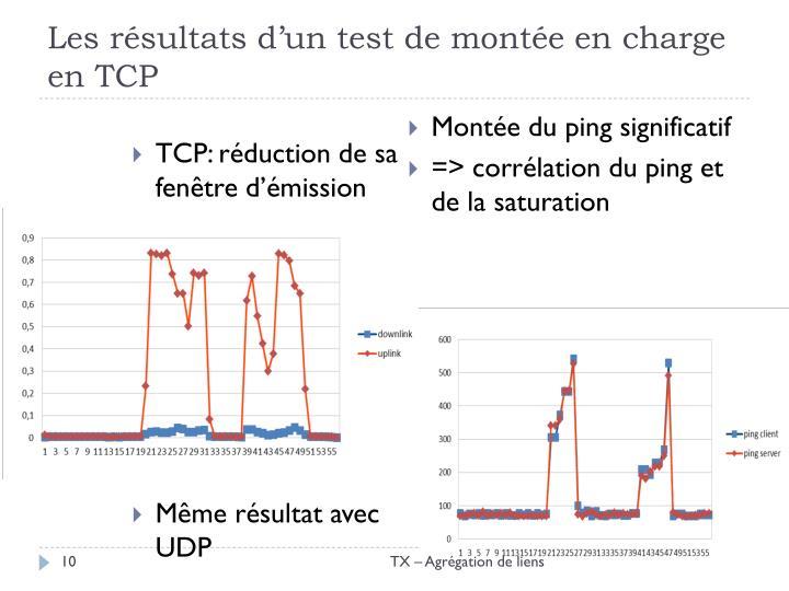 Les résultats d'un test de montée en charge en TCP