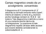 campo magnetico creato da un avvolgimento concentrato1