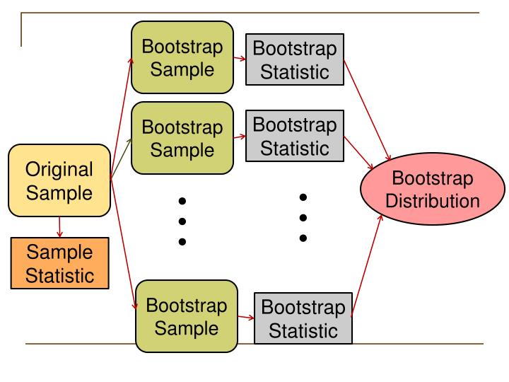 BootstrapSample