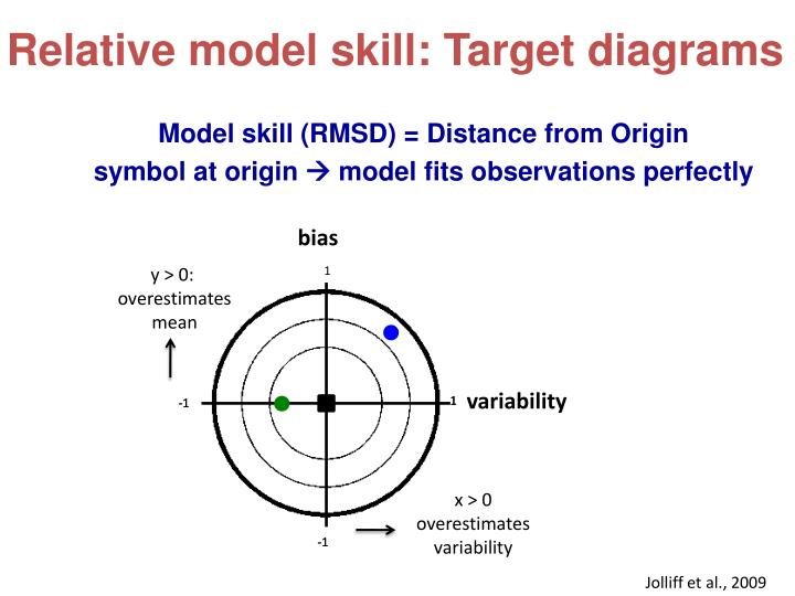 Relative model skill: Target diagrams