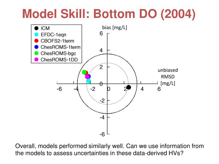 Model Skill: Bottom DO (2004)