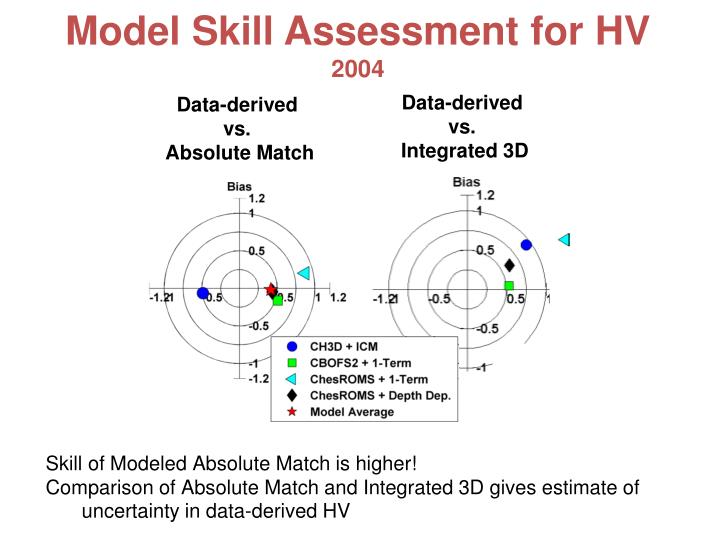 Model Skill Assessment for HV
