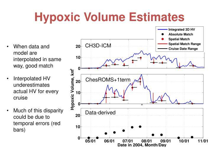 Hypoxic Volume