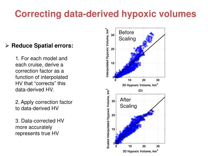 Correcting data-derived hypoxic volumes
