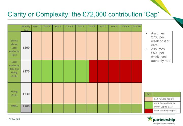 Clarity or Complexity: the £72,000 contribution 'Cap'