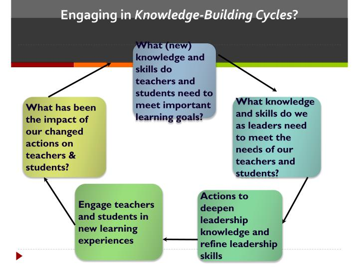What (new) knowledge and skills do  teachers and students need to meet important learning goals?