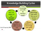 knowledge building cycles