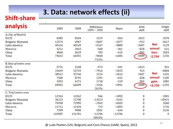 3. Data: network