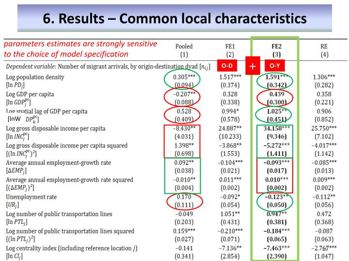 6. Results – Common local characteristics