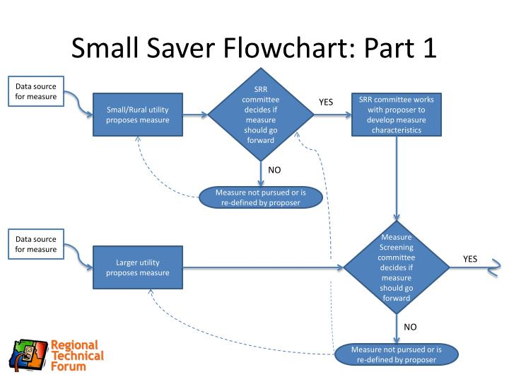 Small Saver Flowchart: Part 1