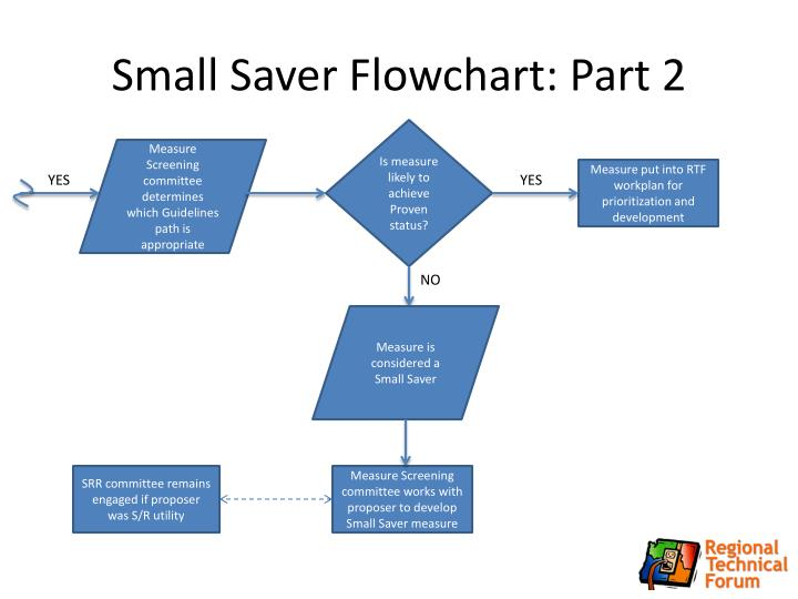 Small Saver Flowchart: Part 2