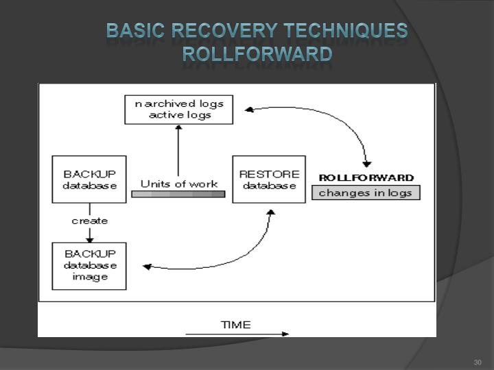 Basic recovery techniques