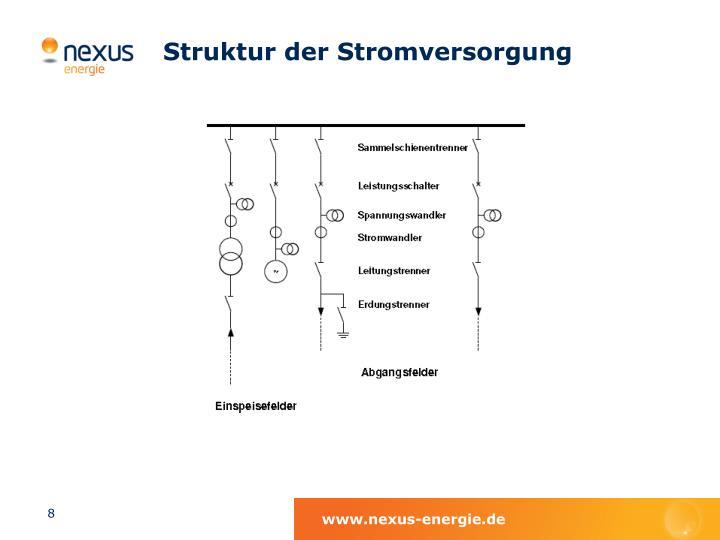 Struktur der Stromversorgung