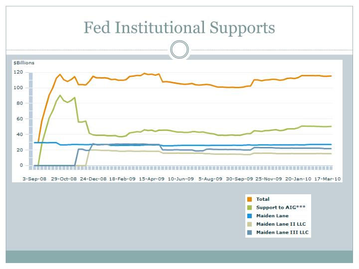 Fed Institutional Supports