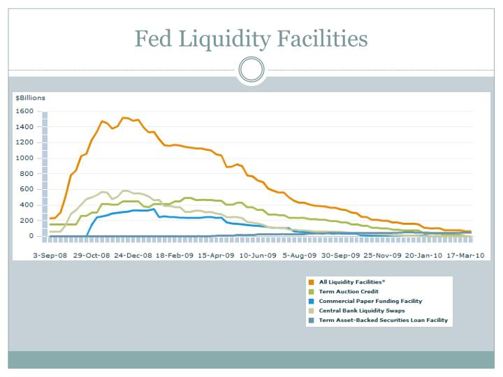 Fed Liquidity Facilities