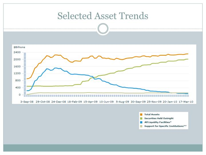 Selected Asset Trends