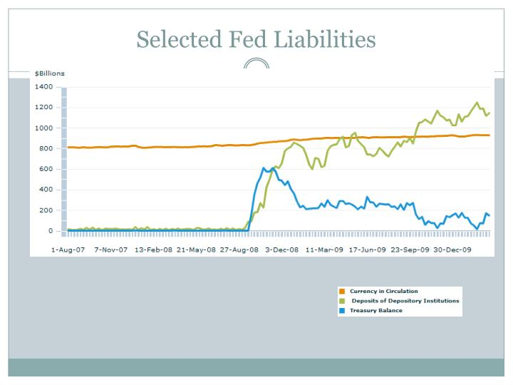 Selected Fed Liabilities