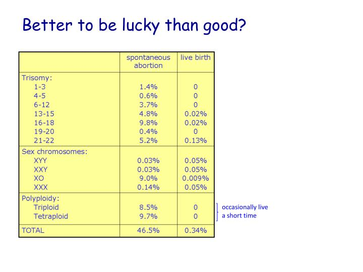 Better to be lucky than good?