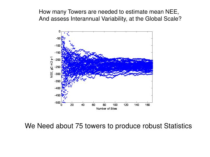 How many Towers are needed to estimate mean NEE,