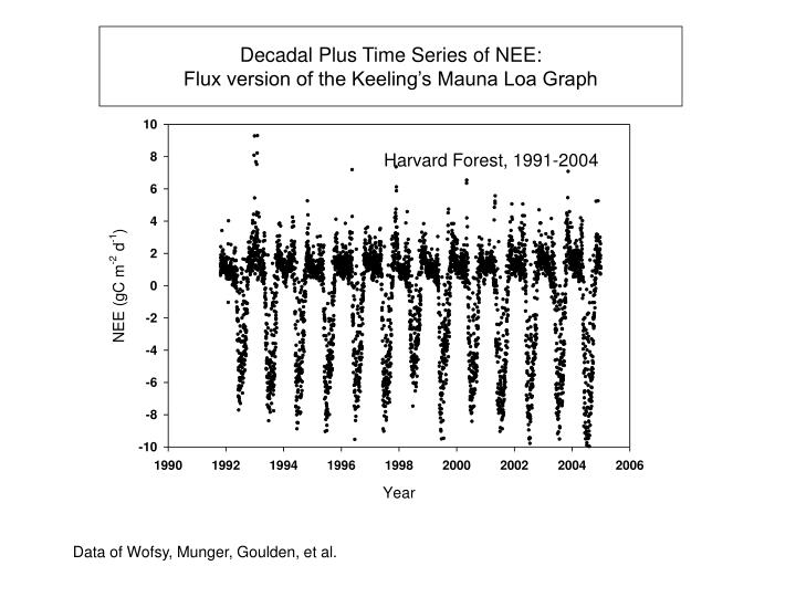Decadal Plus Time Series of NEE:
