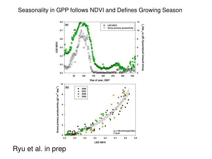 Seasonality in GPP follows NDVI and Defines Growing Season