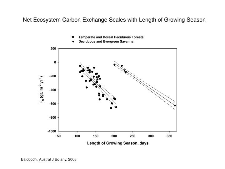 Net Ecosystem Carbon Exchange Scales with Length of Growing Season