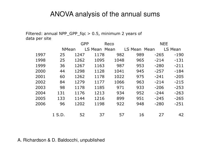 ANOVA analysis of the annual sums