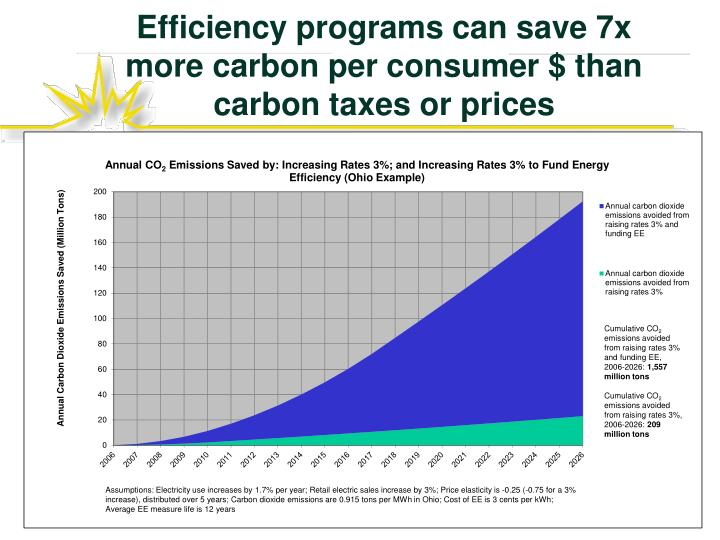 Efficiency programs can save 7x more carbon per consumer $ than carbon taxes or prices