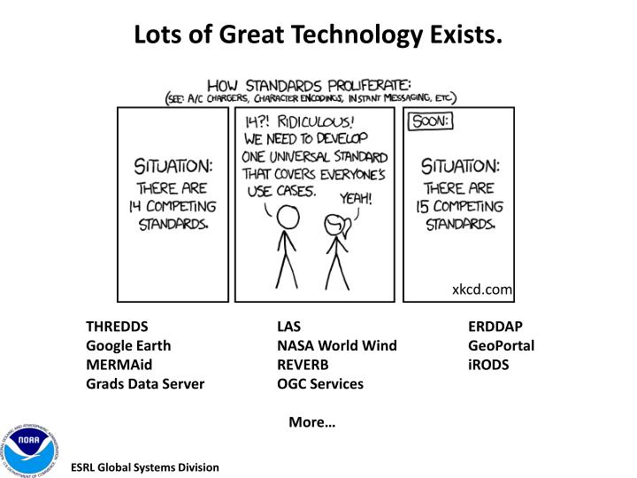 Lots of Great Technology Exists.