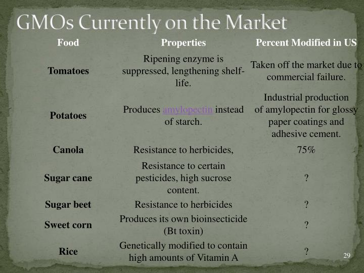 GMOs Currently on the Market