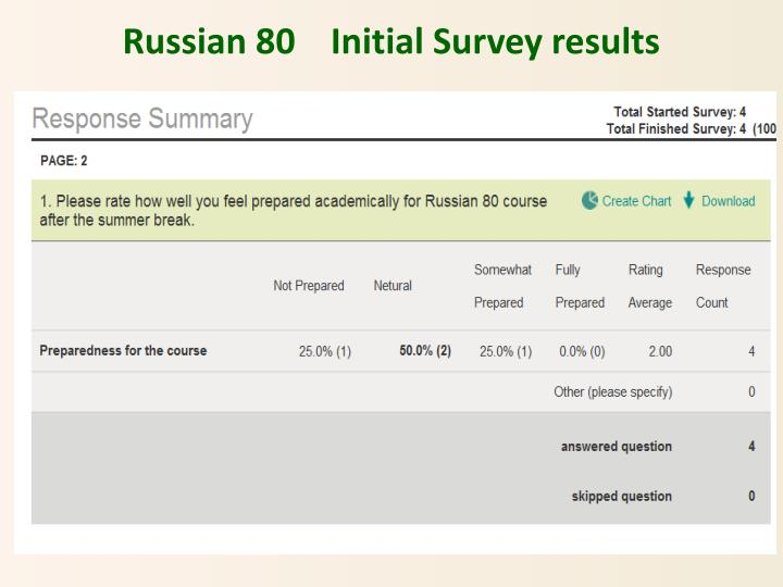 Russian 80    Initial Survey results