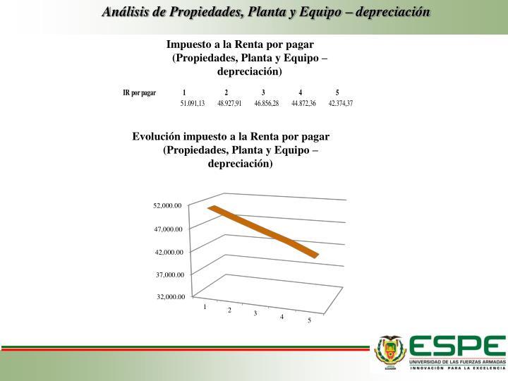Análisis de Propiedades, Planta y Equipo – depreciación