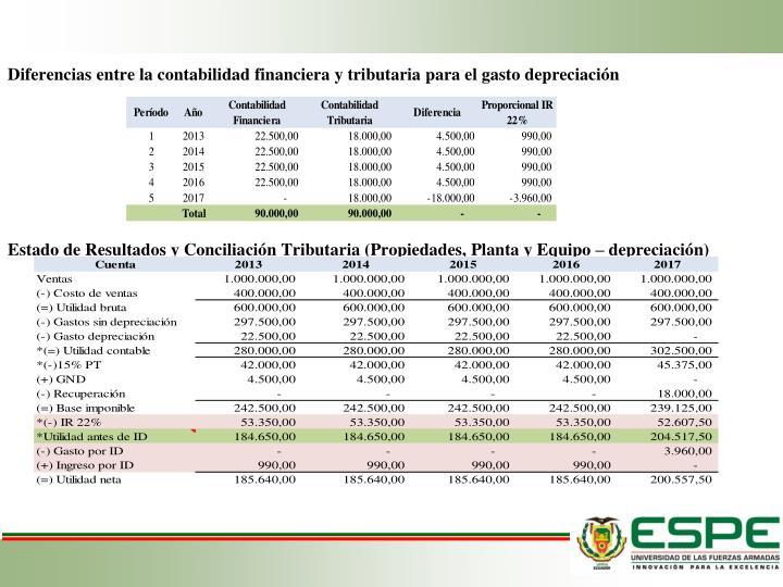 Diferencias entre la contabilidad financiera y tributaria para el gasto depreciación