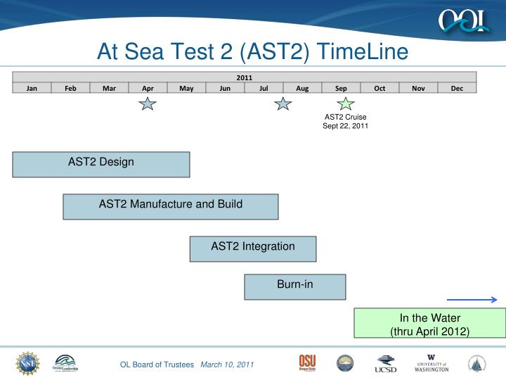 At Sea Test 2 (AST2) TimeLine