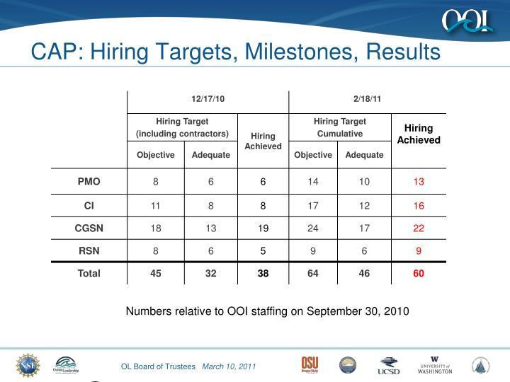 CAP: Hiring Targets, Milestones, Results