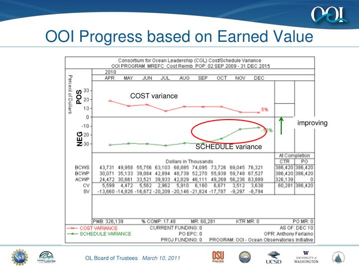OOI Progress based on Earned Value