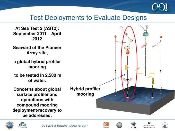 Test Deployments to Evaluate Designs