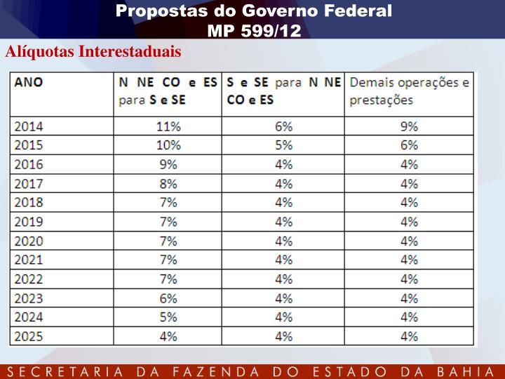 Propostas do Governo Federal