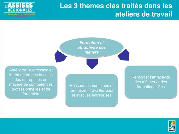 Les 3 thèmes clés traités dans les ateliers de travail
