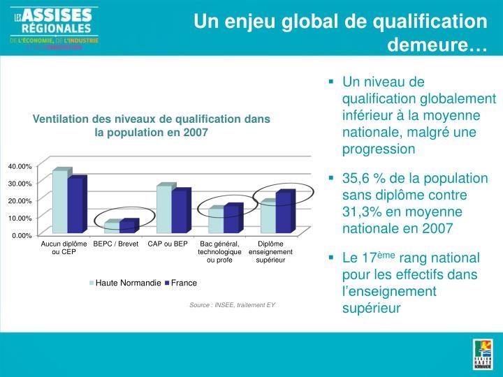 Un enjeu global de qualification demeure…