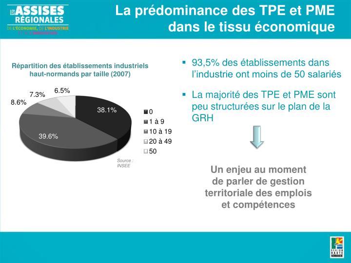 La prédominance des TPE et PME dans le tissu économique