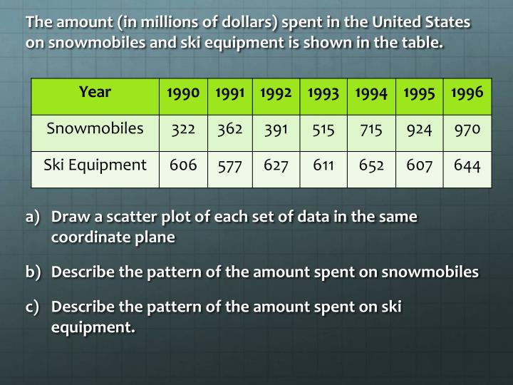 The amount (in millions of dollars) spent in the United States on snowmobiles and ski equipment is shown in the table.