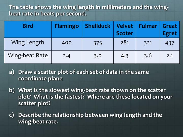 The table shows the wing length in millimeters and the wing-beat rate in beats per second.